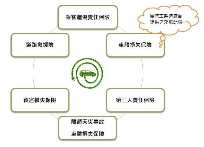 綠能環保車保險-圖表